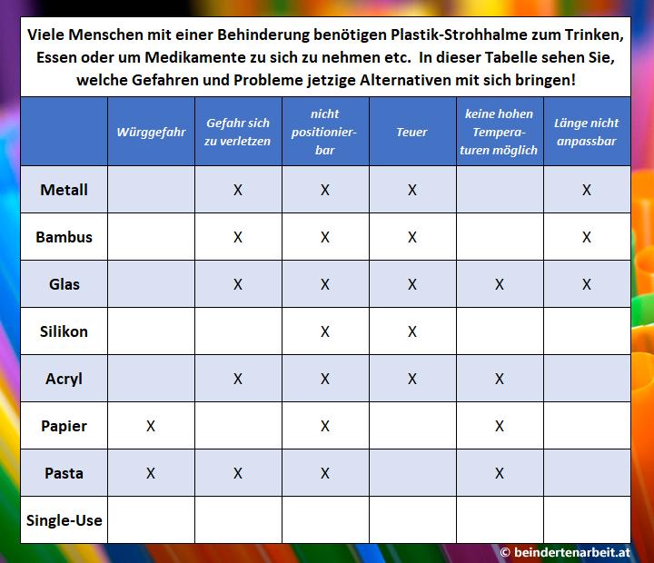Tabelle Gefahren verschiedener Strohhalme